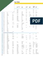 Material Grade Comparison Table