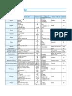 SI Unit Conversion Table
