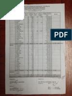 DSWD-Supplemental Feeding Program Budget Allocation