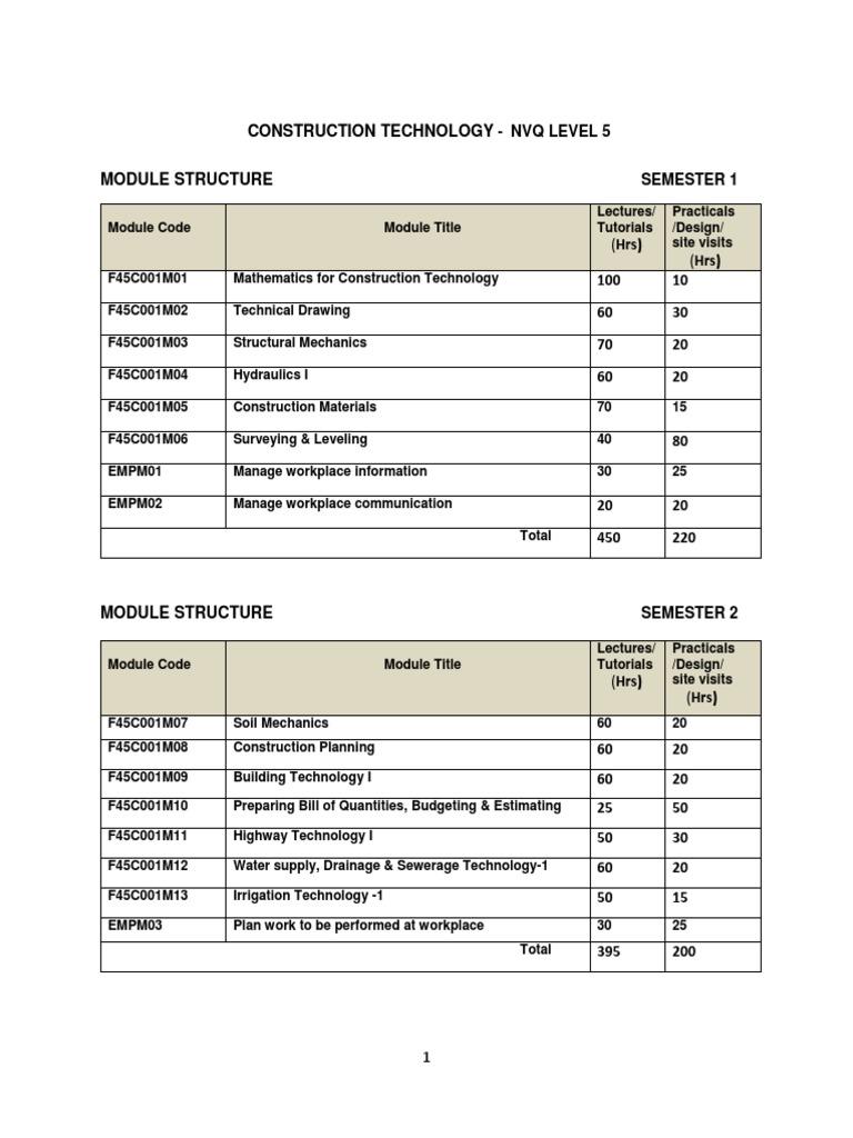 Detailed Curriculum Construction Technology Level 5