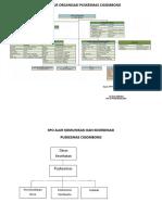 2.1.1 Struktur Organisasi Puskesmas Fix baru.doc