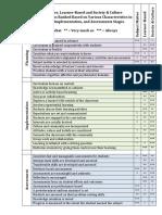 curriculum design characteristics