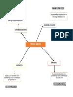 Mapa mental tipos de suceso.pdf