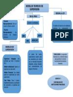 Mapa Conceptual-modelos de Supervision
