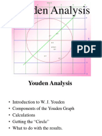 Youden Analysis 2