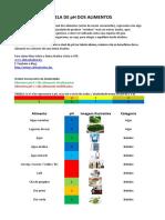 Tabela PH Alimentos