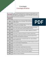 Cronologías historicas de bolivia