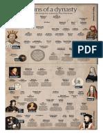 Tudor's Origin of Dynasty