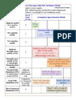 Turbulence Model Summary Chart