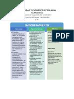 Empoderamiento y Clima Laboral