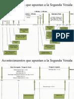 Grafica profecias tiempo del Fin.pdf