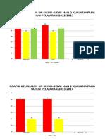 Grafik Kelulusan Ujian Nasional