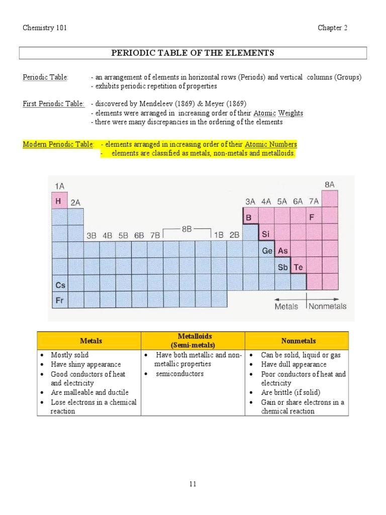 Periodic Table Of Elements Ion Ionic Bonding