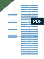 Diagramas de evaluacion de proyectos