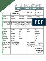 95562677-Tenses-in-English-language-الازمنة-في-اللغة-الانجليزية.pdf