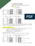 大宗易六爻中级班(顽石版)李洪成.pdf