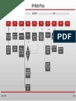 UPK Revision Process Flow