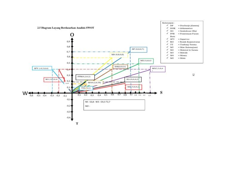Diagram layang swot klp 1 ccuart Choice Image