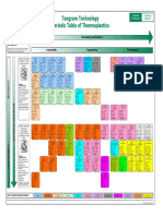 TI-Polymer-Periodic Table (February 2008)