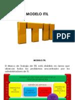 Modelo - ITIL