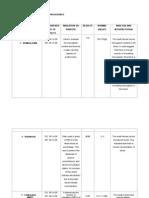 Age Diagnostic and Lab Procedures