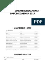 Pembelajaran Berdasarkan Dapodikdasmen 2017