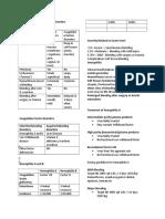Platelet Disorders
