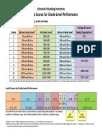 sri - lexile scores chart