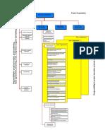 TND_ProjectOrganisation