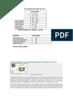 Composición en ácidos grasos del aceite de coco.docx