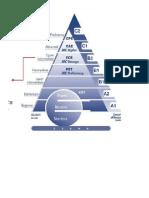 Pyramid Levels