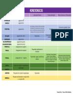Tabela de Fármacos (1ª Prova)