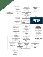 Lp Patofisiologi Syok Kardiogenik