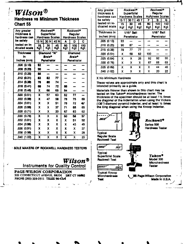 Hardness conversion chart rockwell 15t hardness comparison wilson hardness conversion chart short materials science tests geenschuldenfo Gallery