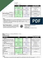 AISC - 2005 - Basic Design Values