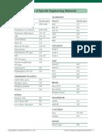 Material Density Listing