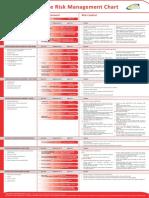 Fatigue Risk Management Chart