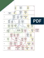 Flujograma Materias Ing. Petroleos 2014