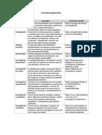 Conceptos generales de metodologia de la investigación