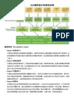 AIA課程結構.pdf