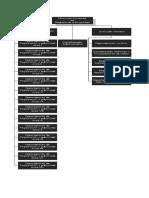 Estructura Registro de La Propiedad