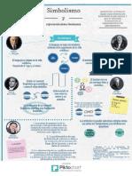 Infografia Del Simbolismo