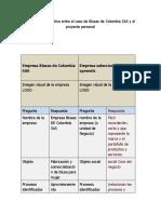 Tabla 1 Ejercicio comparativo entre el caso blusas de colombia y el proyecto propio.docx