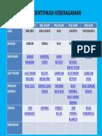 Tema 1 Sub 1 P 3 Tabel Identifikasi Keberagaman.docx.pptx