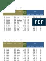 3.3 Concentrado, indicadores de pobreza por municipio.xlsx