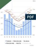 Clima - Pehuajó - Temperaturas Medias y Precipitaciones 2