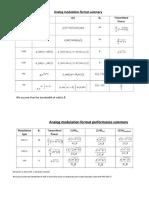 Analog Modulation Summary