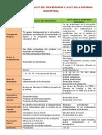 Diferencias y Semejanzas Ley Profesorado