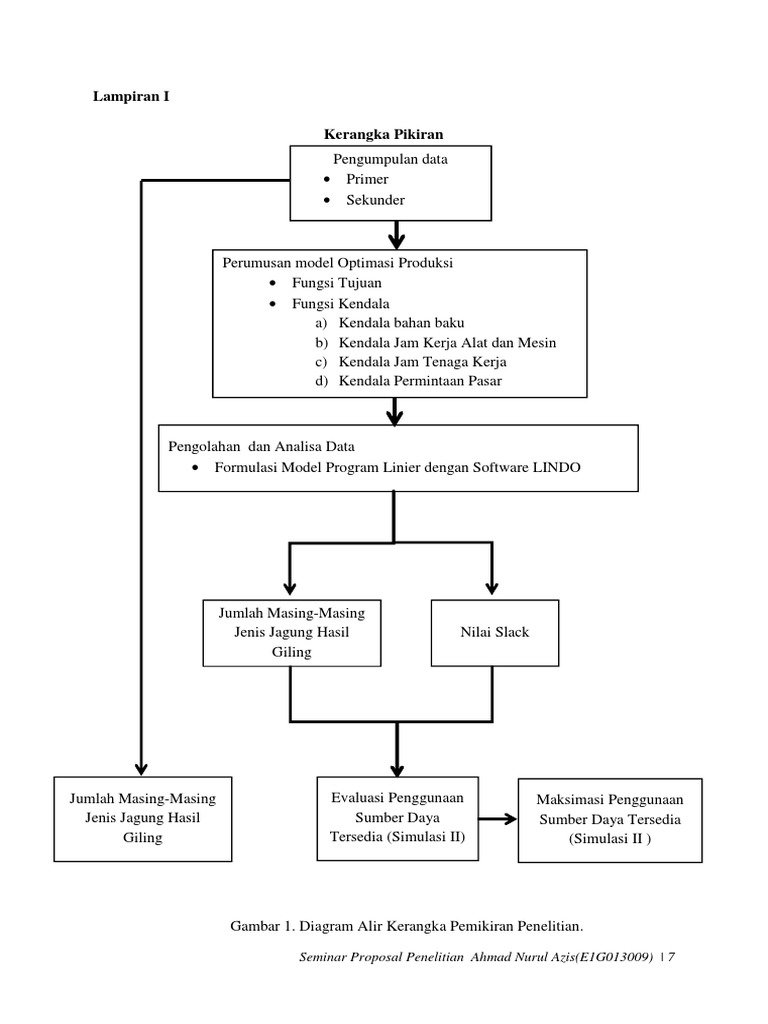 Draft proposal penelitian ccuart Images