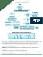 1.1.Fluxogramas Do Protocolo de Atenção Primária à Saúde Da Criança - Apêndices e Anexos